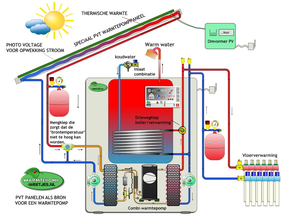 PVT warmtepomp